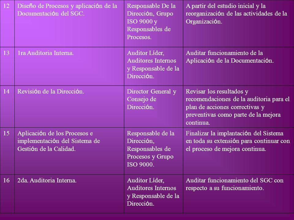 12 Dise ñ o de Procesos y aplicaci ó n de la Documentaci ó n del SGC. Responsable De la Direcci ó n, Grupo ISO 9000 y Responsables de Procesos. A part
