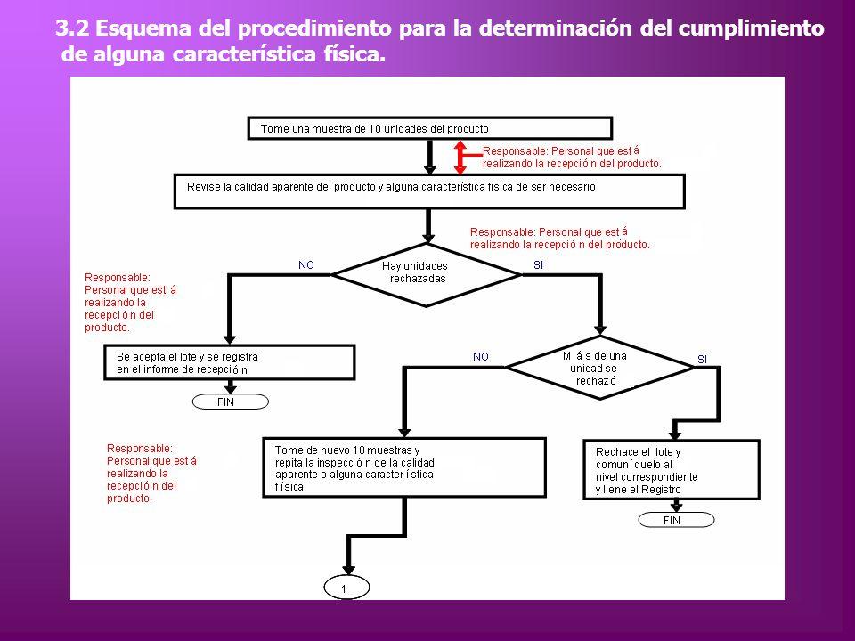 3.2 Esquema del procedimiento para la determinación del cumplimiento de alguna característica física.