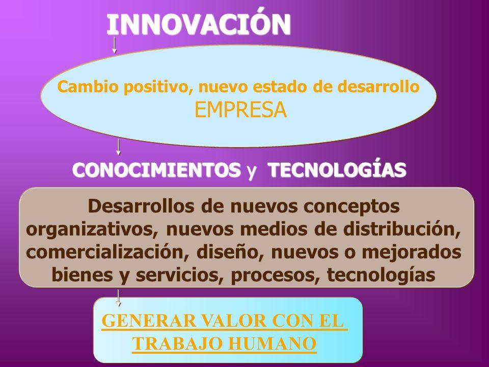 INNOVACIÓN INNOVACIÓN Desarrollos de nuevos conceptos organizativos, nuevos medios de distribución, comercialización, diseño, nuevos o mejorados biene