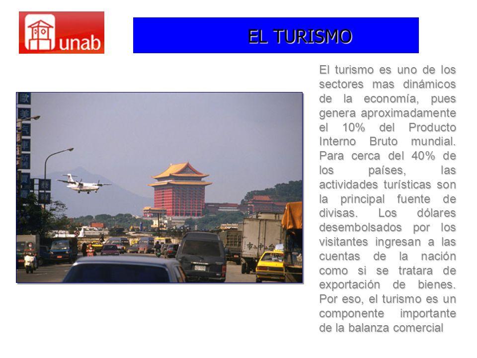 EL TURISMO El turismo es uno de los sectores mas dinámicos de la economía, pues genera aproximadamente el 10% del Producto Interno Bruto mundial. Para
