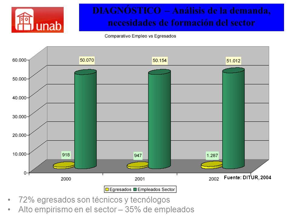 DIAGNÓSTICO – Análisis de la demanda, necesidades de formación del sector 72% egresados son técnicos y tecnólogos Alto empirismo en el sector – 35% de