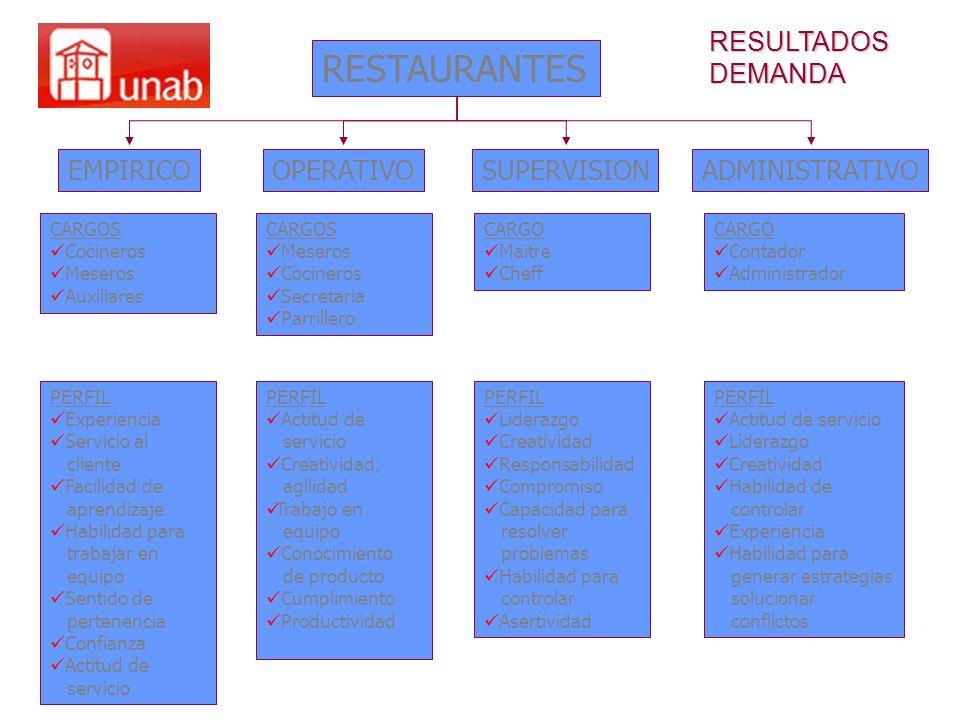RESTAURANTES EMPIRICO CARGOS Cocineros Meseros Auxiliares OPERATIVOSUPERVISIONADMINISTRATIVO PERFIL Experiencia Servicio al cliente Facilidad de apren