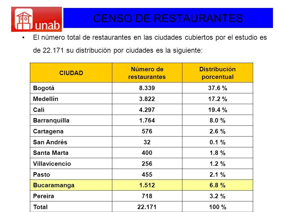 CENSO DE RESTAURANTES El número total de restaurantes en las ciudades cubiertos por el estudio es de 22.171 su distribución por ciudades es la siguien