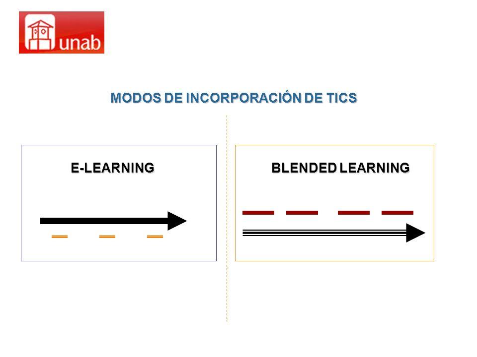 MODOS DE INCORPORACIÓN DE TICS E-LEARNING BLENDED LEARNING