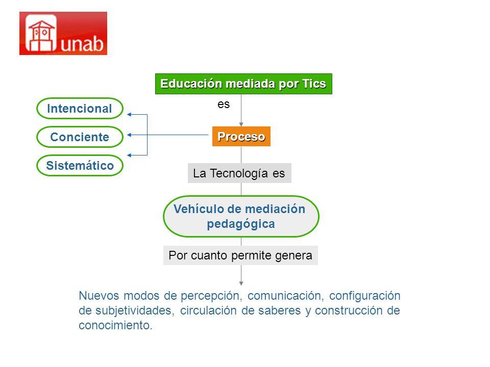Educación mediada por Tics Proceso Intencional Sistemático Conciente Vehículo de mediación pedagógica es La Tecnología es Por cuanto permite genera Nu
