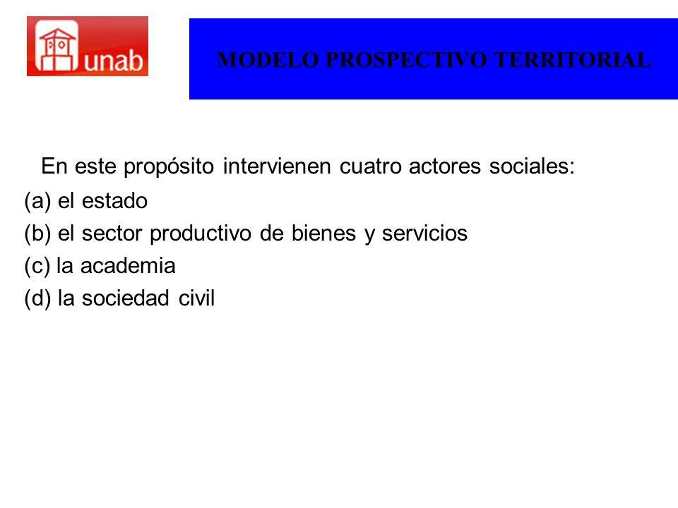 MODELO PROSPECTIVO TERRITORIAL En este propósito intervienen cuatro actores sociales: (a) el estado (b) el sector productivo de bienes y servicios (c)