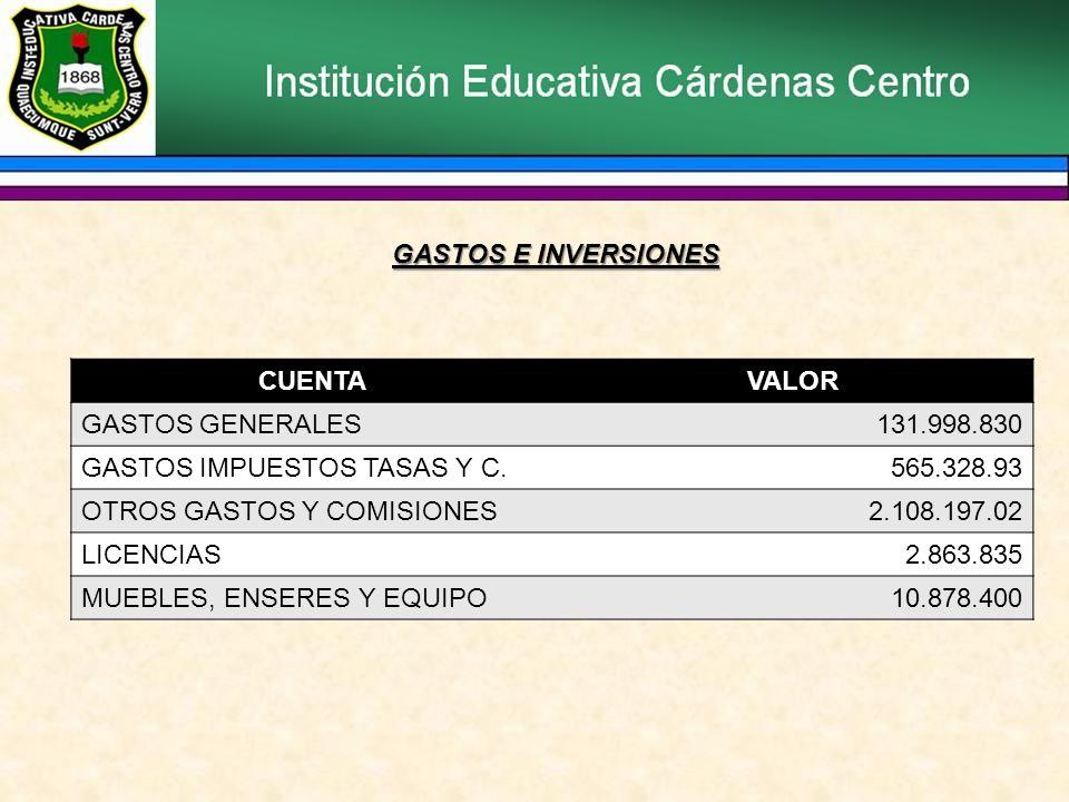 CUENTAVALOR GASTOS GENERALES131.998.830 GASTOS IMPUESTOS TASAS Y C.565.328.93 OTROS GASTOS Y COMISIONES2.108.197.02 LICENCIAS2.863.835 MUEBLES, ENSERES Y EQUIPO10.878.400 GASTOS E INVERSIONES
