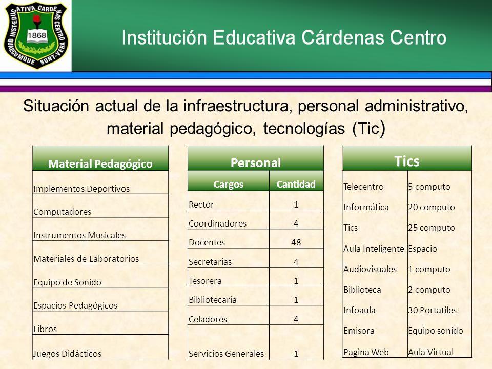 Situación actual de la infraestructura, personal administrativo, material pedagógico, tecnologías (Tic ) Personal CargosCantidad Rector1 Coordinadores