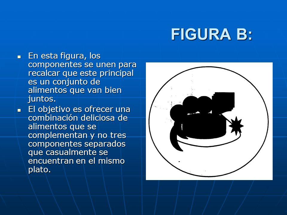 FIGURA B: En esta figura, los componentes se unen para recalcar que este principal es un conjunto de alimentos que van bien juntos. En esta figura, lo
