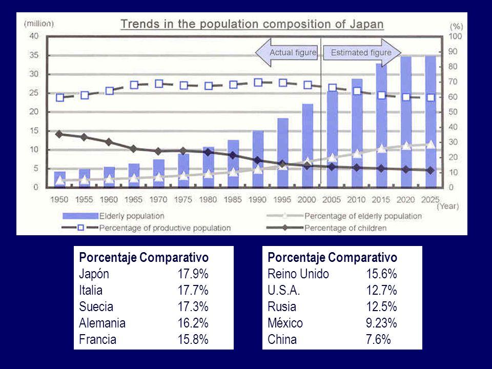 Porcentaje Comparativo Japón17.9% Italia17.7% Suecia17.3% Alemania16.2% Francia15.8% Porcentaje Comparativo Reino Unido15.6% U.S.A.12.7% Rusia12.5% México9.23% China7.6%