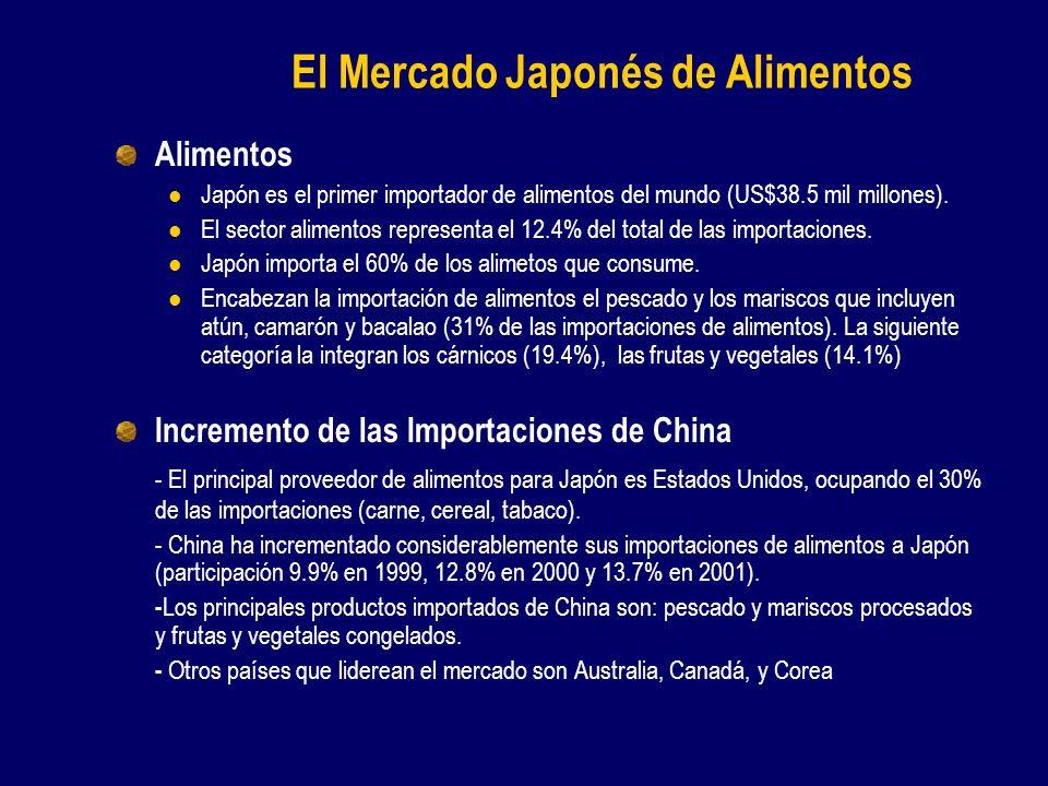 El Mercado Japonés de Alimentos Alimentos Japón es el primer importador de alimentos del mundo (US$38.5 mil millones).