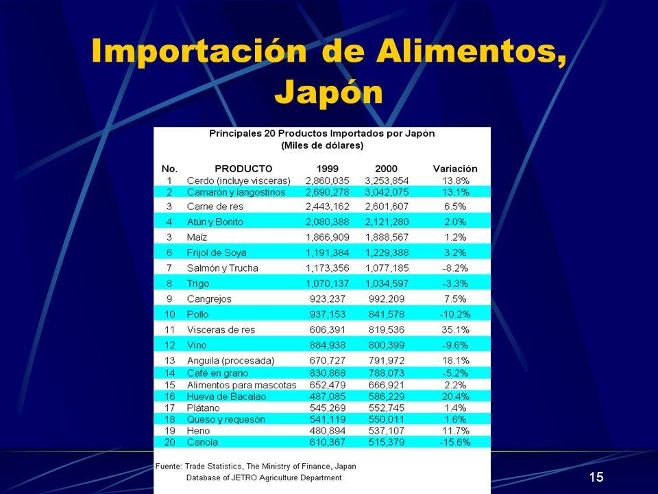 15 Importación de Alimentos, Japón