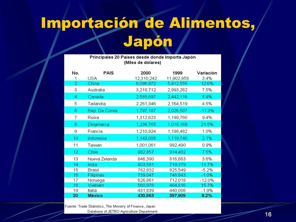 16 Importación de Alimentos, Japón
