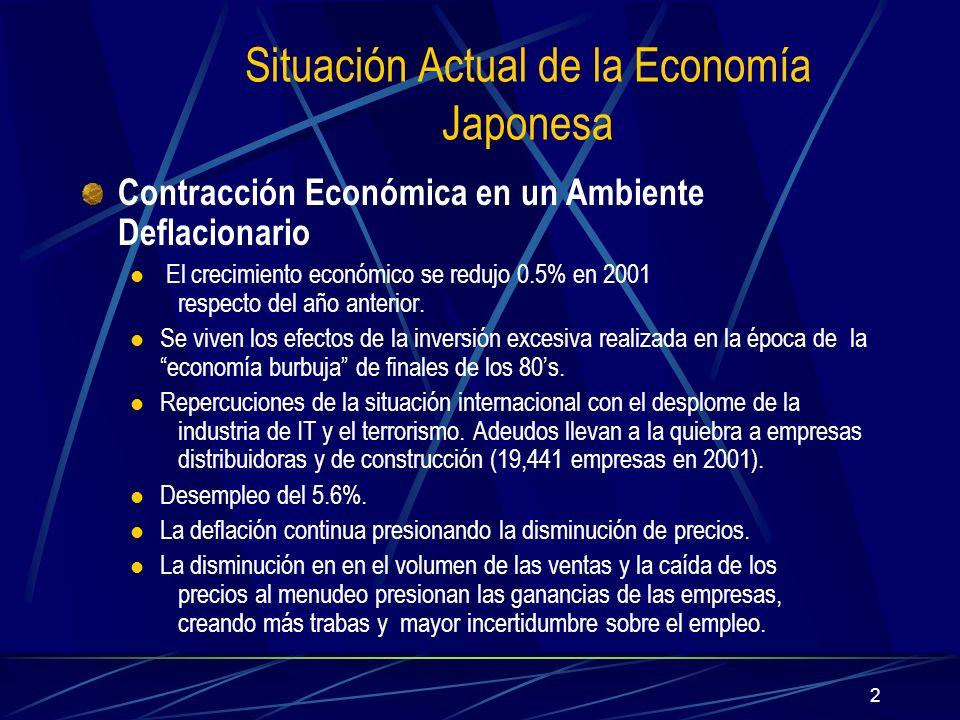 2 Situación Actual de la Economía Japonesa Contracción Económica en un Ambiente Deflacionario El crecimiento económico se redujo 0.5% en 2001 respecto del año anterior.