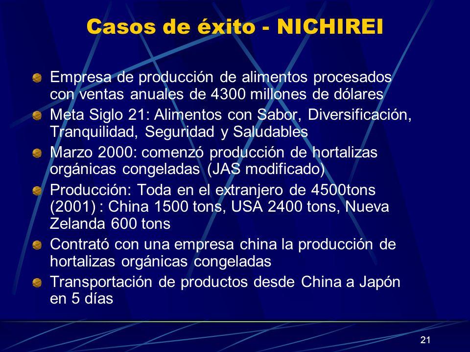 21 Casos de éxito - NICHIREI Empresa de producción de alimentos procesados con ventas anuales de 4300 millones de dólares Meta Siglo 21: Alimentos con Sabor, Diversificación, Tranquilidad, Seguridad y Saludables Marzo 2000: comenzó producción de hortalizas orgánicas congeladas (JAS modificado) Producción: Toda en el extranjero de 4500tons (2001) : China 1500 tons, USA 2400 tons, Nueva Zelanda 600 tons Contrató con una empresa china la producción de hortalizas orgánicas congeladas Transportación de productos desde China a Japón en 5 días