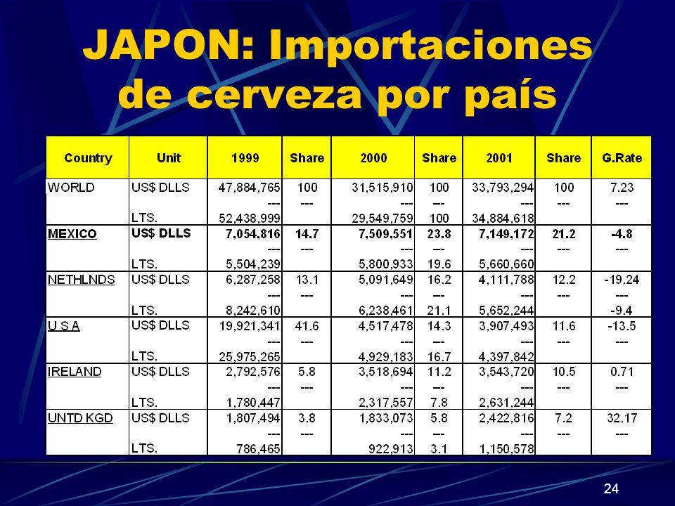 24 JAPON: Importaciones de cerveza por país