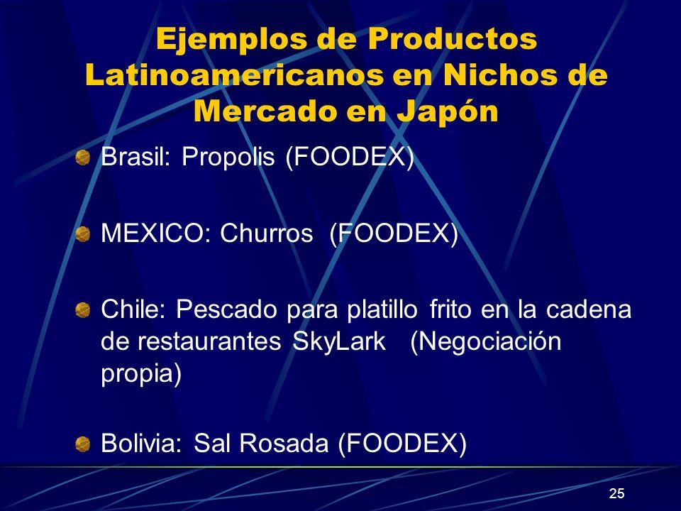 25 Ejemplos de Productos Latinoamericanos en Nichos de Mercado en Japón Brasil: Propolis (FOODEX) MEXICO: Churros (FOODEX) Chile: Pescado para platillo frito en la cadena de restaurantes SkyLark (Negociación propia) Bolivia: Sal Rosada (FOODEX)