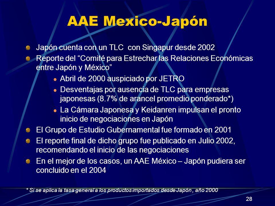 28 AAE Mexico-Japón Japón cuenta con un TLC con Singapur desde 2002 Reporte del Comité para Estrechar las Relaciones Económicas entre Japón y México Abril de 2000 auspiciado por JETRO Desventajas por ausencia de TLC para empresas japonesas (8.7% de arancel promedio ponderado*) La Cámara Japonesa y Keidanren impulsan el pronto inicio de negociaciones en Japón El Grupo de Estudio Gubernamental fue formado en 2001 El reporte final de dicho grupo fue publicado en Julio 2002, recomendando el inicio de las negociaciones En el mejor de los casos, un AAE México – Japón pudiera ser concluido en el 2004 * Si se aplica la tasa general a los productos importados desde Japón, año 2000