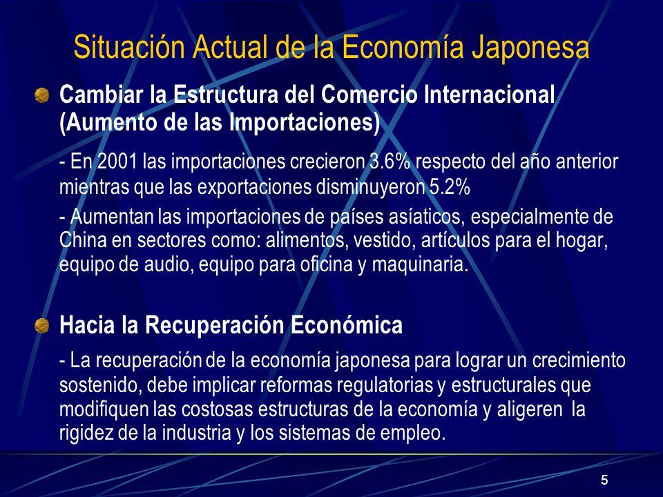 5 Situación Actual de la Economía Japonesa Cambiar la Estructura del Comercio Internacional (Aumento de las Importaciones) - En 2001 las importaciones crecieron 3.6% respecto del año anterior mientras que las exportaciones disminuyeron 5.2% - Aumentan las importaciones de países asíaticos, especialmente de China en sectores como: alimentos, vestido, artículos para el hogar, equipo de audio, equipo para oficina y maquinaria.