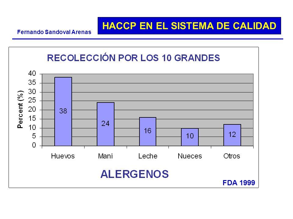 HACCP EN EL SISTEMA DE CALIDAD Fernando Sandoval Arenas FDA 1999