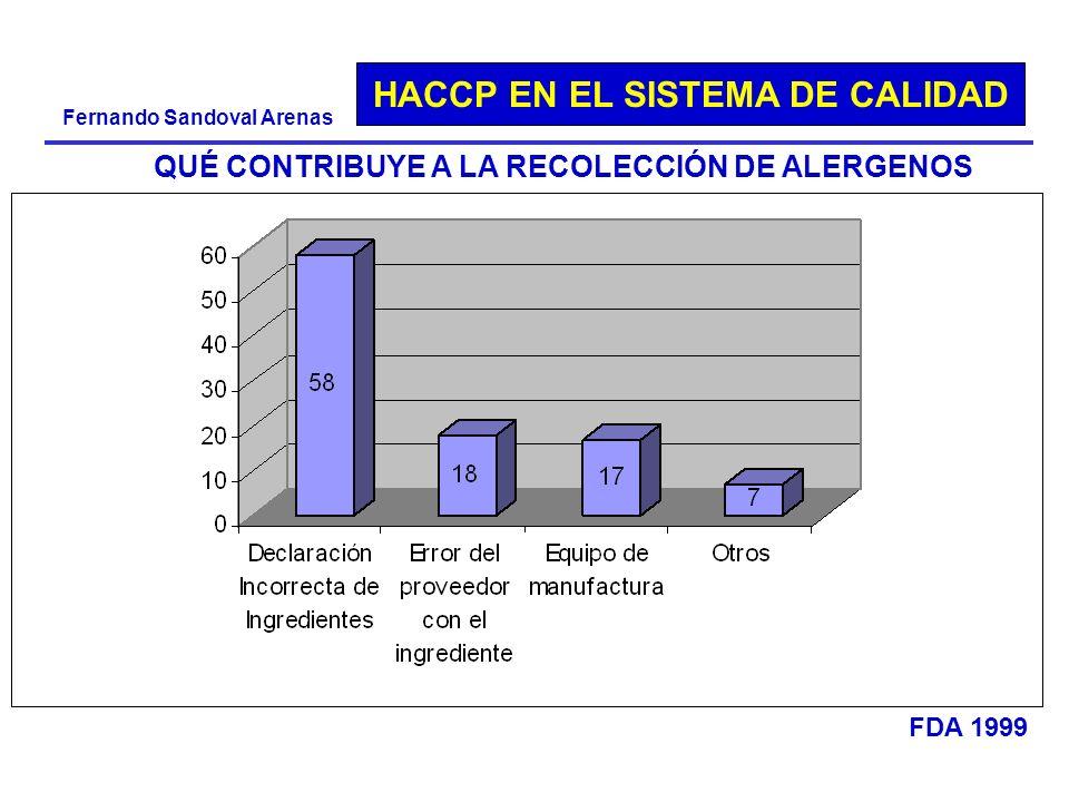 HACCP EN EL SISTEMA DE CALIDAD Fernando Sandoval Arenas QUÉ CONTRIBUYE A LA RECOLECCIÓN DE ALERGENOS FDA 1999