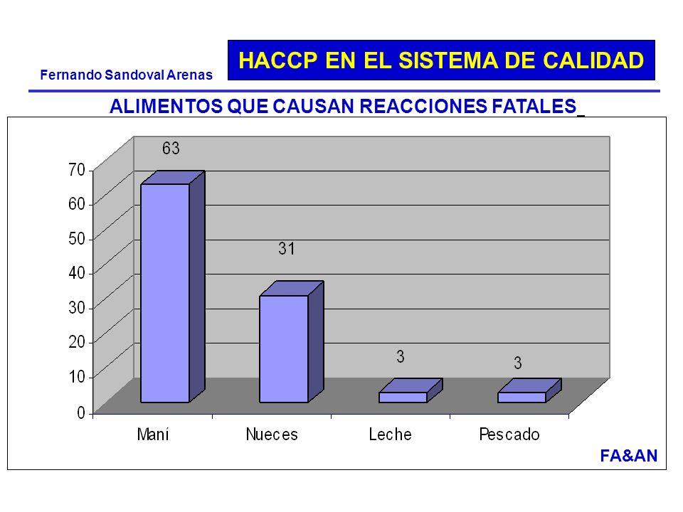 HACCP EN EL SISTEMA DE CALIDAD Fernando Sandoval Arenas ALIMENTOS QUE CAUSAN REACCIONES FATALES FA&AN