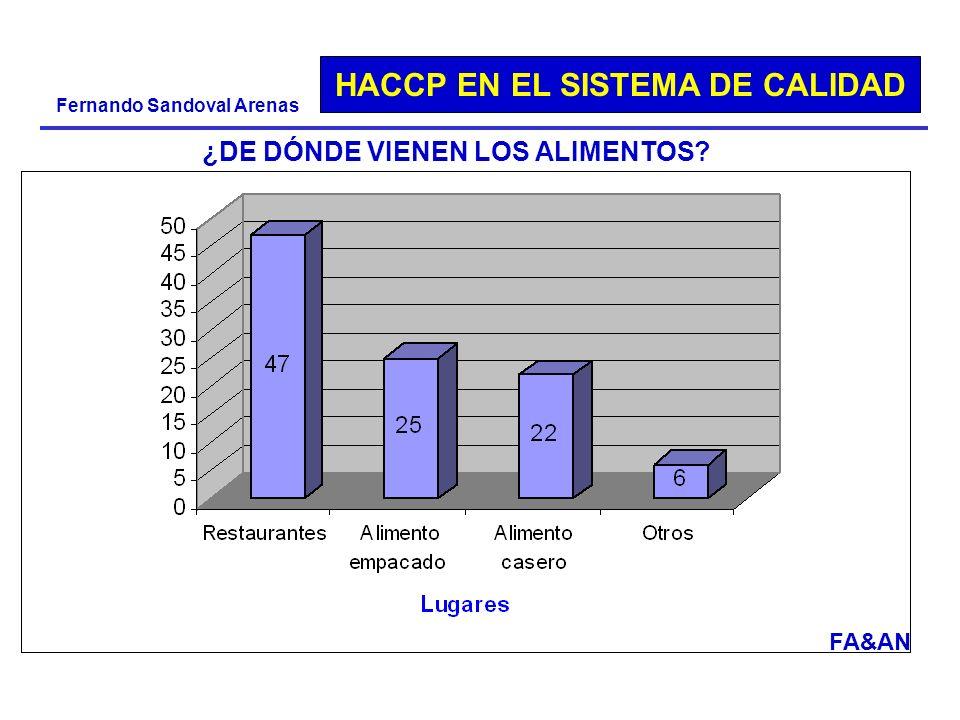 HACCP EN EL SISTEMA DE CALIDAD Fernando Sandoval Arenas ¿DE DÓNDE VIENEN LOS ALIMENTOS? FA&AN