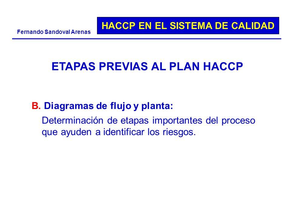 HACCP EN EL SISTEMA DE CALIDAD Fernando Sandoval Arenas Determinación de etapas importantes del proceso que ayuden a identificar los riesgos. ETAPAS P