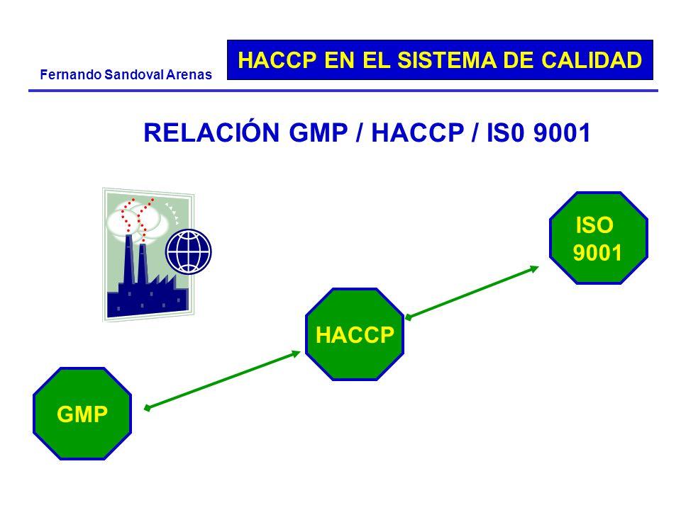HACCP EN EL SISTEMA DE CALIDAD Fernando Sandoval Arenas RELACIÓN GMP / HACCP / IS0 9001 GMP ISO 9001 HACCP