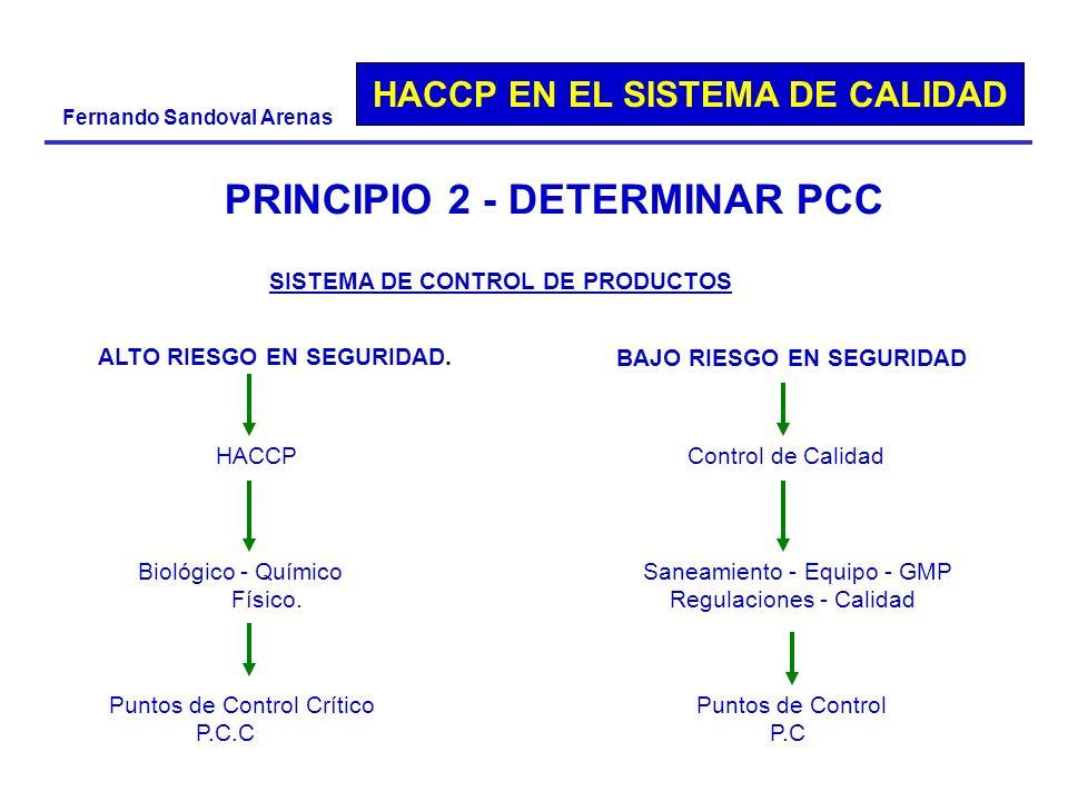HACCP EN EL SISTEMA DE CALIDAD Fernando Sandoval Arenas PRINCIPIO 2 - DETERMINAR PCC SISTEMA DE CONTROL DE PRODUCTOS ALTO RIESGO EN SEGURIDAD. HACCP B