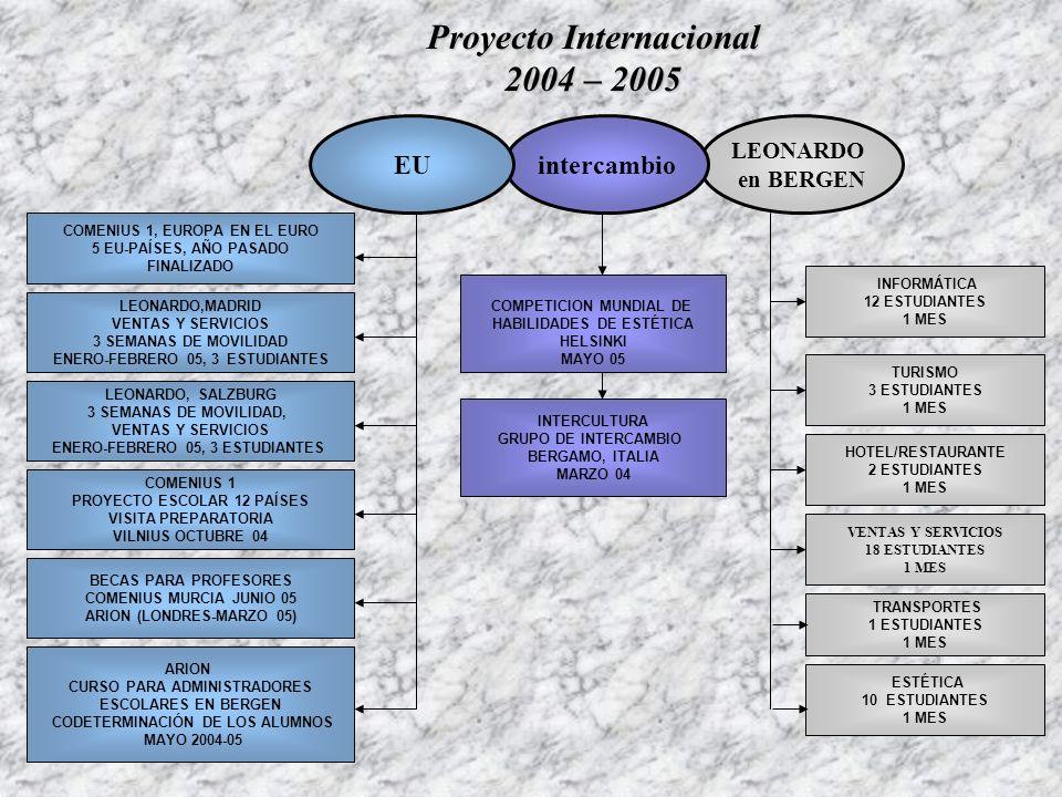 LEONARDO en BERGEN intercambio COMPETICION MUNDIAL DE HABILIDADES DE ESTÉTICA HELSINKI MAYO 05 COMENIUS 1, EUROPA EN EL EURO 5 EU-PAÍSES, AÑO PASADO FINALIZADO LEONARDO,MADRID VENTAS Y SERVICIOS 3 SEMANAS DE MOVILIDAD ENERO-FEBRERO 05, 3 ESTUDIANTES ARION CURSO PARA ADMINISTRADORES ESCOLARES EN BERGEN CODETERMINACIÓN DE LOS ALUMNOS MAYO 2004-05 LEONARDO, SALZBURG 3 SEMANAS DE MOVILIDAD, VENTAS Y SERVICIOS ENERO-FEBRERO 05, 3 ESTUDIANTES EU BECAS PARA PROFESORES COMENIUS MURCIA JUNIO 05 ARION (LONDRES-MARZO 05) INFORMÁTICA 12 ESTUDIANTES 1 MES TURISMO 3 ESTUDIANTES 1 MES HOTEL/RESTAURANTE 2 ESTUDIANTES 1 MES VENTAS Y SERVICIOS 18 ESTUDIANTES 1 MES COMENIUS 1 PROYECTO ESCOLAR 12 PAÍSES VISITA PREPARATORIA VILNIUS OCTUBRE 04 INTERCULTURA GRUPO DE INTERCAMBIO BERGAMO, ITALIA MARZO 04 Proyecto Internacional 2004 – 2005 TRANSPORTES 1 ESTUDIANTES 1 MES ESTÉTICA 10 ESTUDIANTES 1 MES