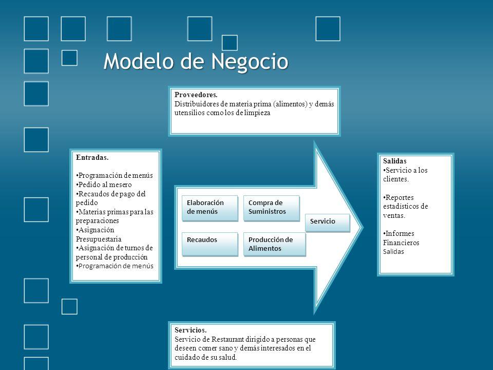 Modelo de Negocio Entradas.