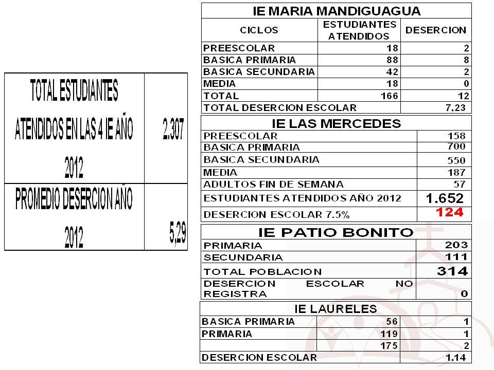 NIÑOS ATENDIDOS EN TRANSPORTE ESCOLAR IE MARIA MANDIGUAGUA IE LAS MERCEDES IE LAURELES IE PATIO BONITO