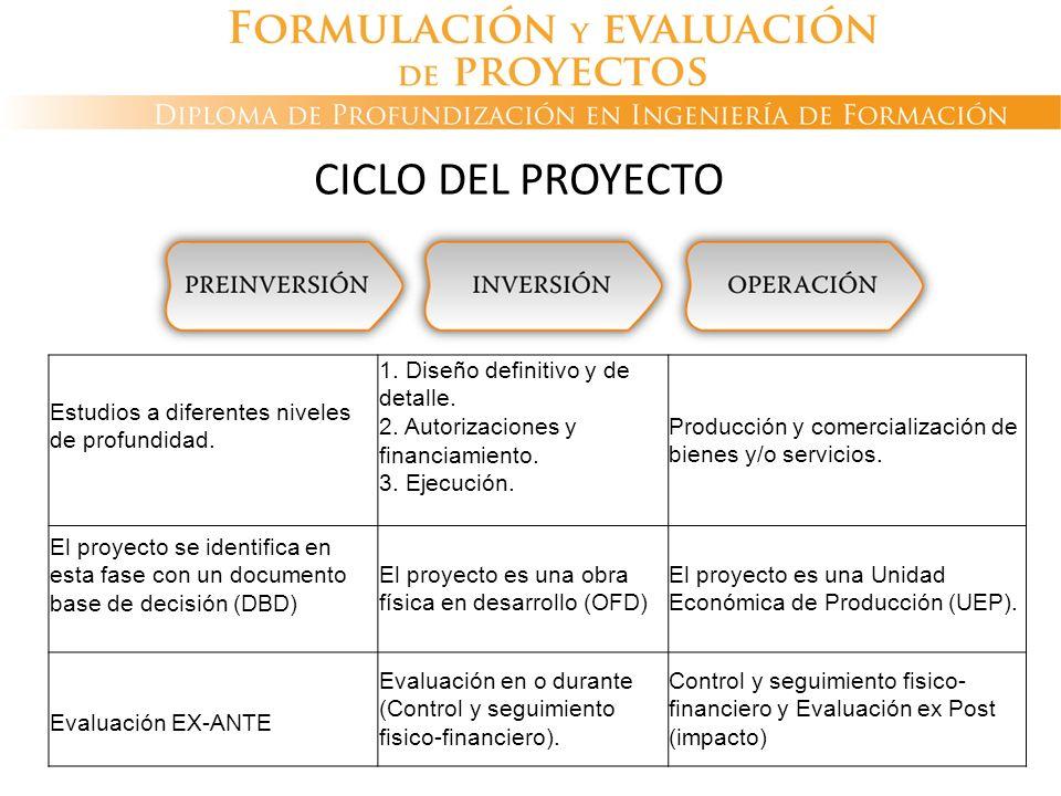 CICLO DEL PROYECTO Estudios a diferentes niveles de profundidad. 1. Diseño definitivo y de detalle. 2. Autorizaciones y financiamiento. 3. Ejecución.
