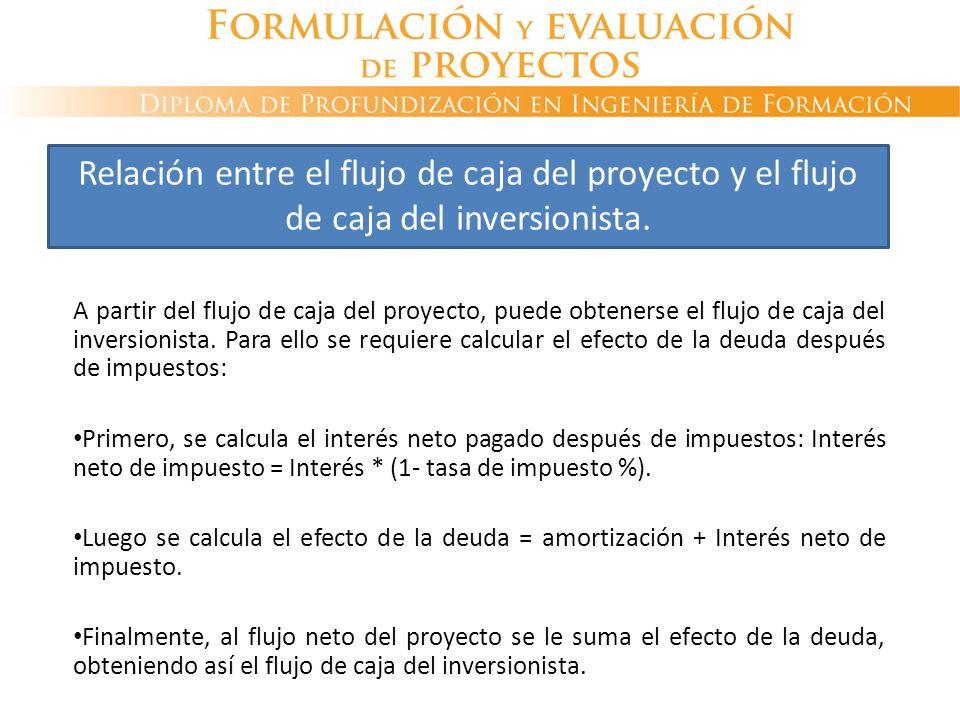 A partir del flujo de caja del proyecto, puede obtenerse el flujo de caja del inversionista. Para ello se requiere calcular el efecto de la deuda desp