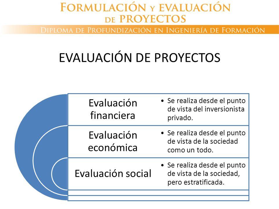 Evaluación financiera Evaluación económica Evaluación social Se realiza desde el punto de vista del inversionista privado. Se realiza desde el punto d