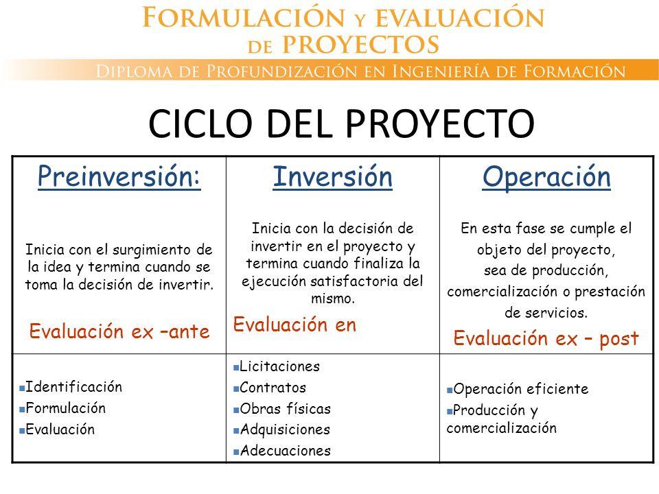 CICLO DEL PROYECTO Preinversión: Inicia con el surgimiento de la idea y termina cuando se toma la decisión de invertir. Evaluación ex –ante Inversión