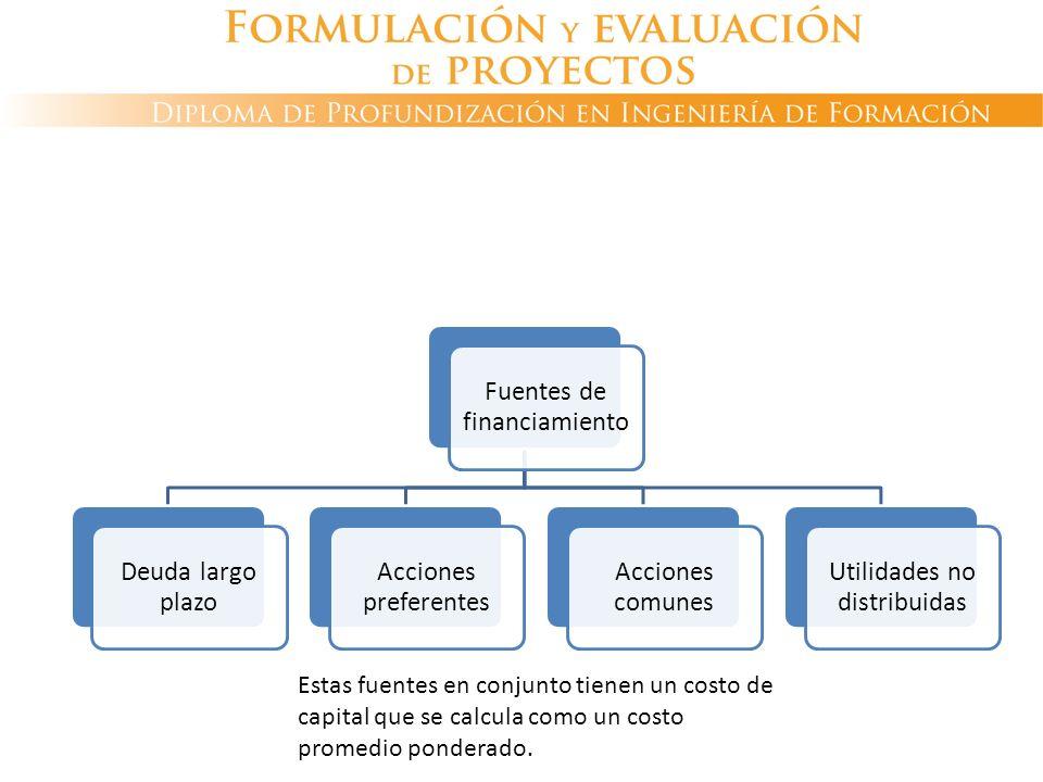 Fuentes de financiamiento Deuda largo plazo Acciones preferentes Acciones comunes Utilidades no distribuidas Estas fuentes en conjunto tienen un costo