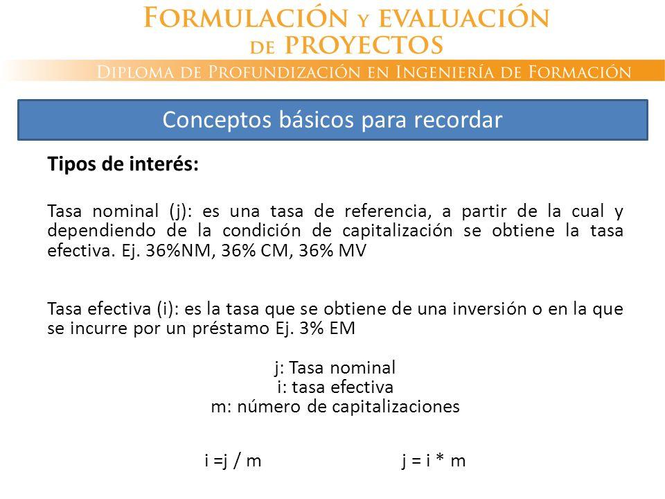 Tipos de interés: Tasa nominal (j): es una tasa de referencia, a partir de la cual y dependiendo de la condición de capitalización se obtiene la tasa