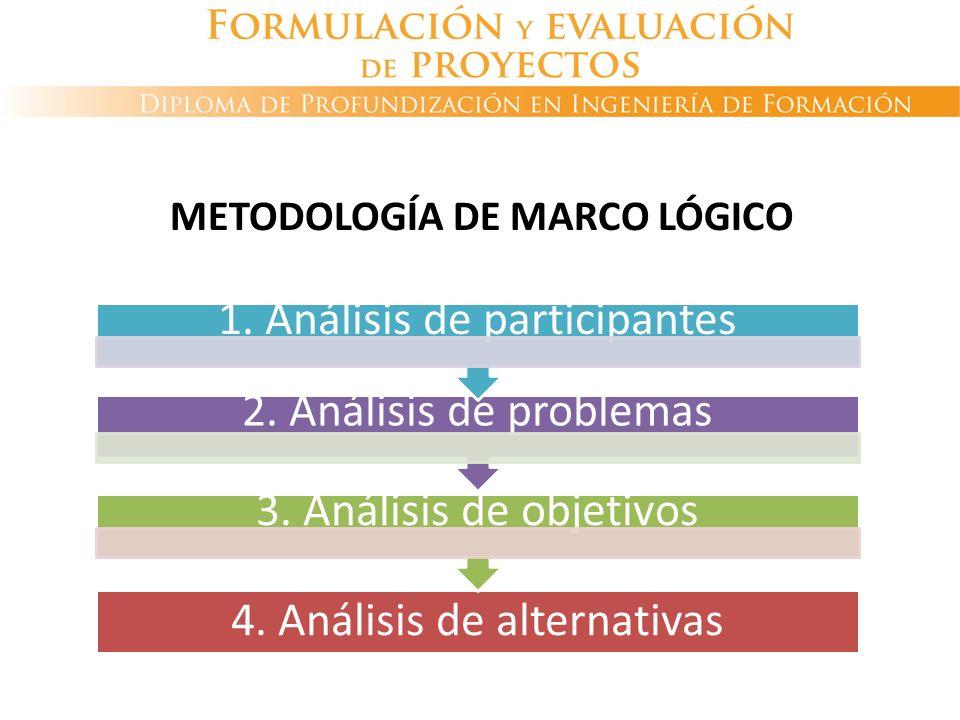 4. Análisis de alternativas 3. Análisis de objetivos 2. Análisis de problemas 1. Análisis de participantes METODOLOGÍA DE MARCO LÓGICO