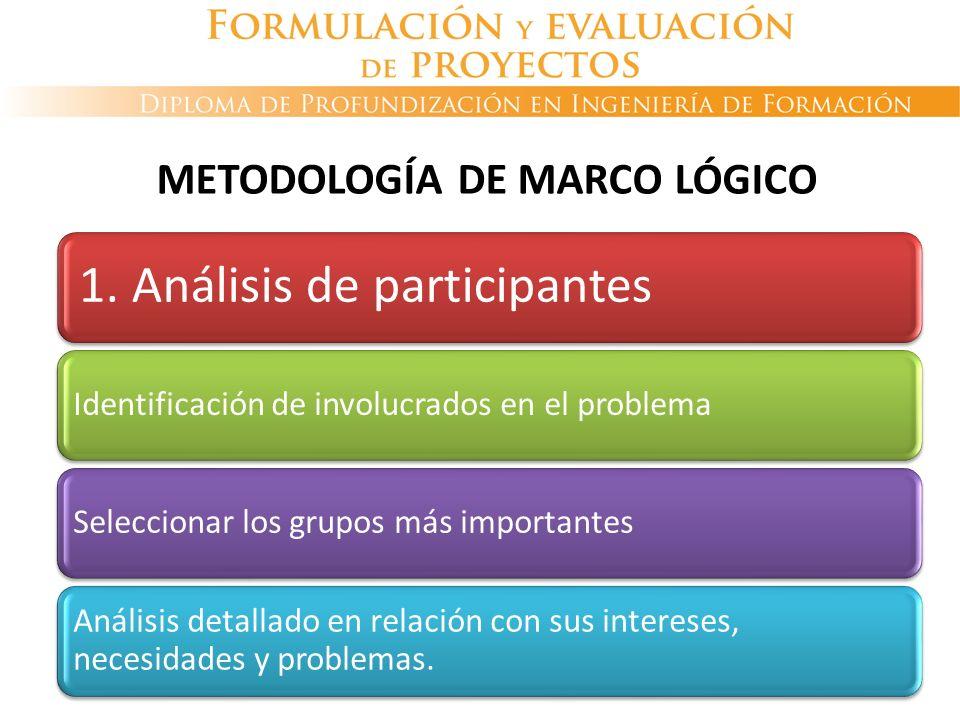 1. Análisis de participantes Identificación de involucrados en el problemaSeleccionar los grupos más importantes Análisis detallado en relación con su