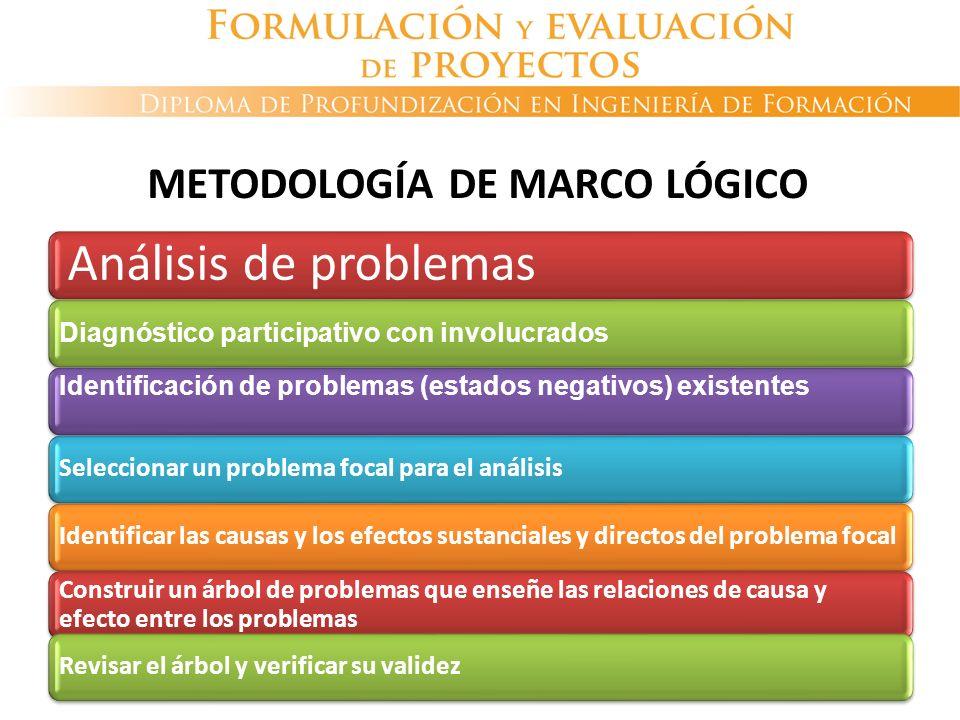 Análisis de problemas Diagnóstico participativo con involucrados Identificación de problemas (estados negativos) existentes Seleccionar un problema fo