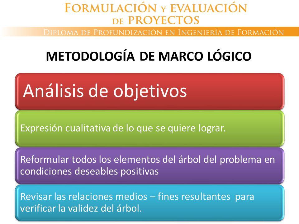 Análisis de objetivos Expresión cualitativa de lo que se quiere lograr. Reformular todos los elementos del árbol del problema en condiciones deseables