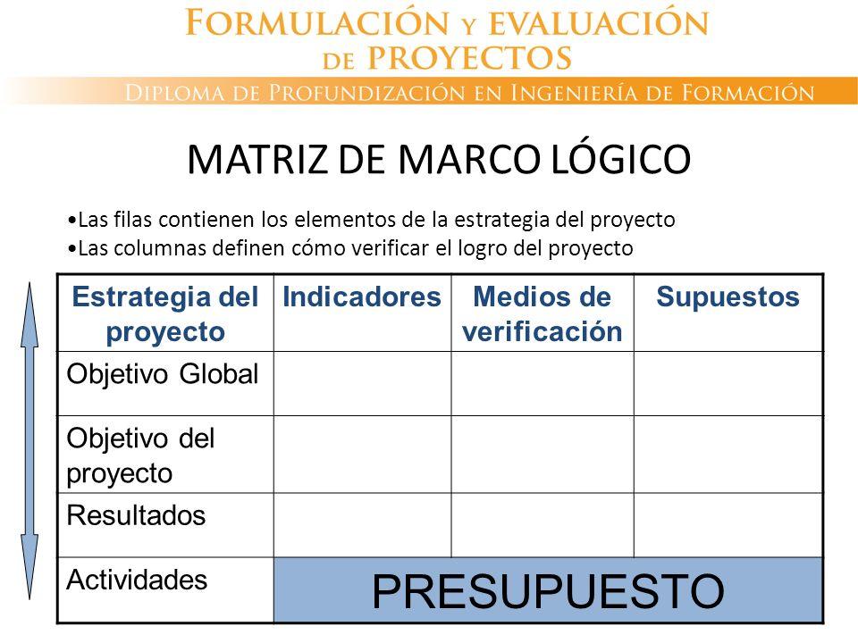 Estrategia del proyecto IndicadoresMedios de verificación Supuestos Objetivo Global Objetivo del proyecto Resultados Actividades PRESUPUESTO MATRIZ DE