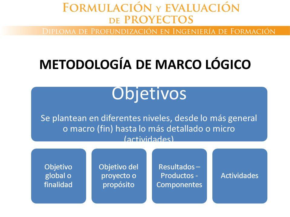 Objetivos Se plantean en diferentes niveles, desde lo más general o macro (fin) hasta lo más detallado o micro (actividades) Objetivo global o finalid