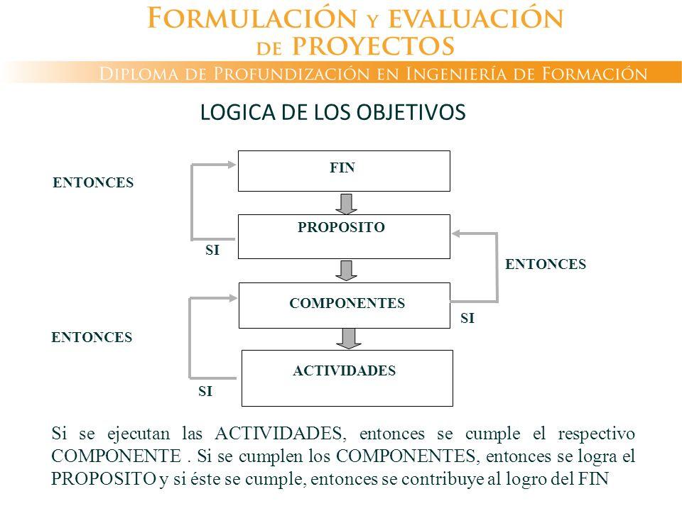 LOGICA DE LOS OBJETIVOS ENTONCES SI FIN ACTIVIDADES PROPOSITO COMPONENTES Si se ejecutan las ACTIVIDADES, entonces se cumple el respectivo COMPONENTE.