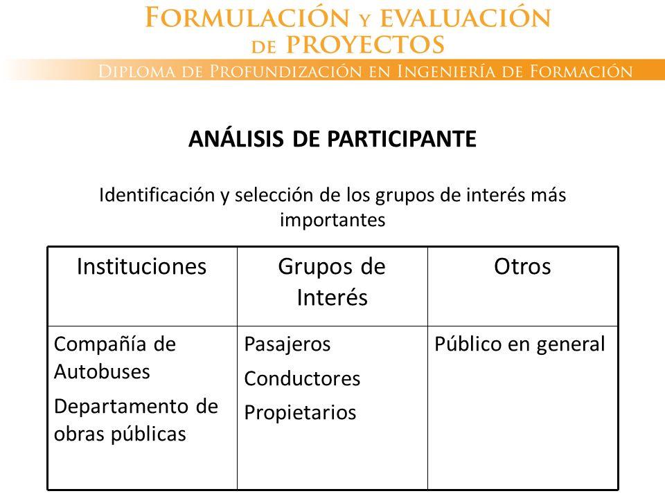 ANÁLISIS DE PARTICIPANTE Identificación y selección de los grupos de interés más importantes Público en generalPasajeros Conductores Propietarios Comp