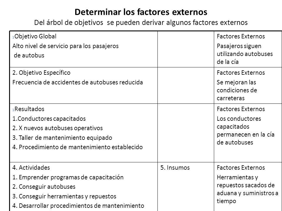 Determinar los factores externos Del árbol de objetivos se pueden derivar algunos factores externos Factores Externos Herramientas y repuestos sacados