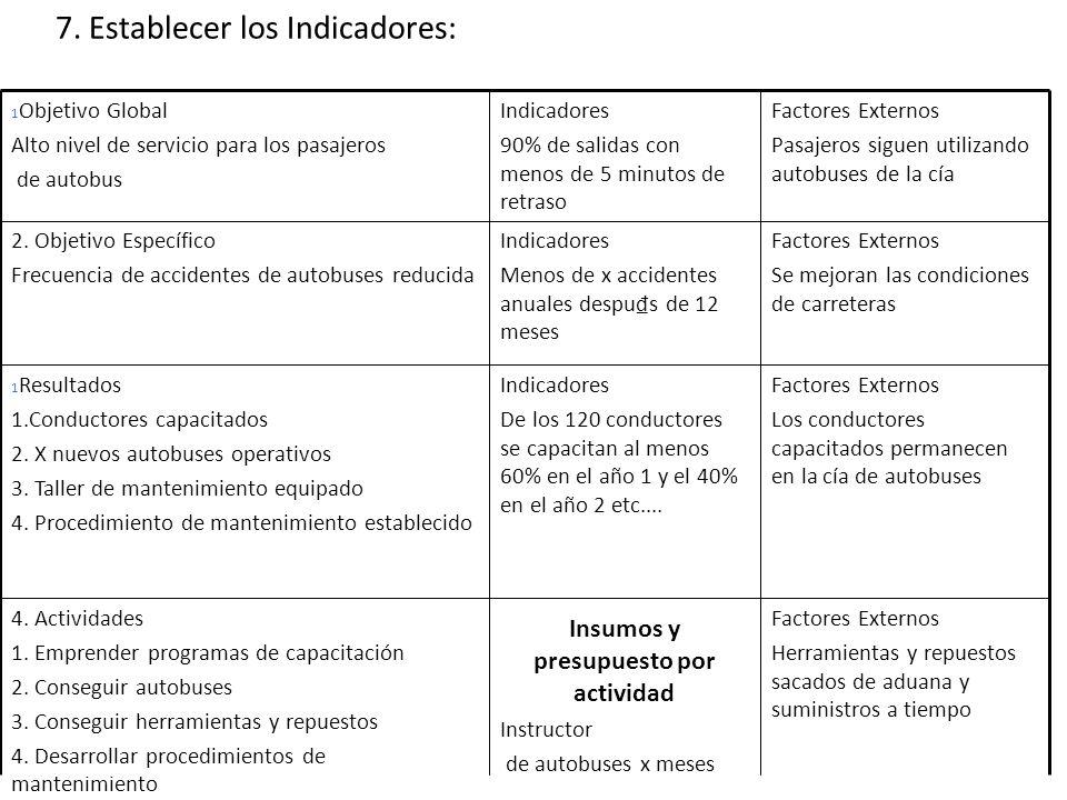 7. Establecer los Indicadores: Factores Externos Herramientas y repuestos sacados de aduana y suministros a tiempo Insumos y presupuesto por actividad
