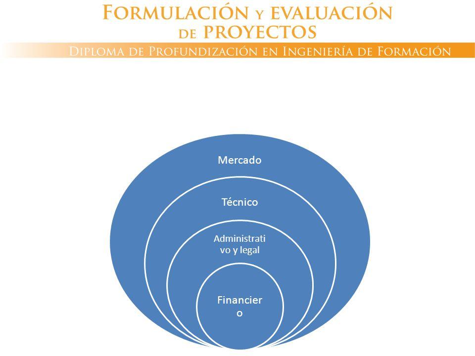 ESTUDIOS DEL PROYECTO Mercado Técnico Administrati vo y legal Financier o